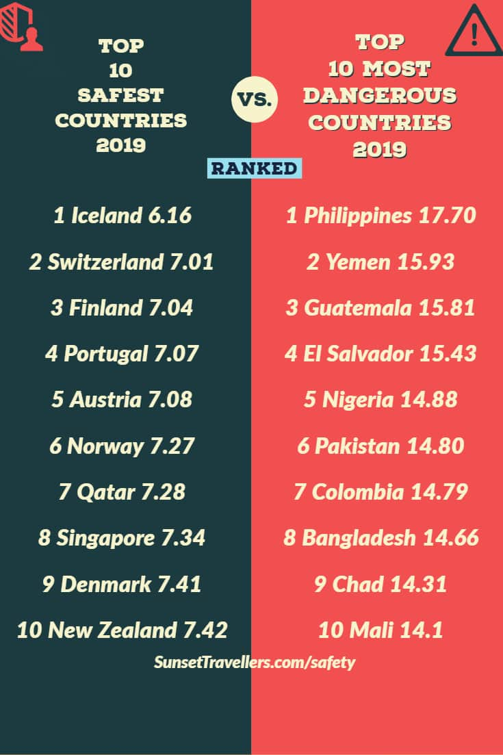 The safest countries on the left, with Iceland top and the most dangerous countries on the right, with the Philippines at the top